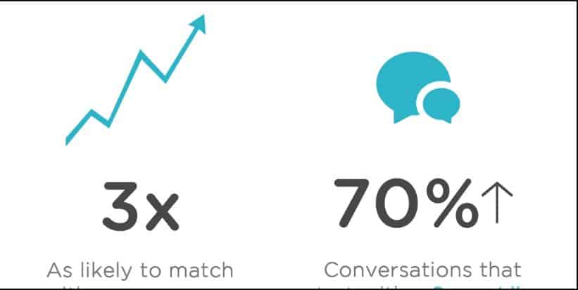 The Tinder super like triples your chances of matching and boosts your conversation time.